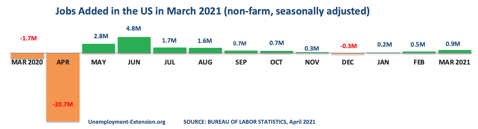 13 months, +916,000 new jobs were added to the US economy in March 2021