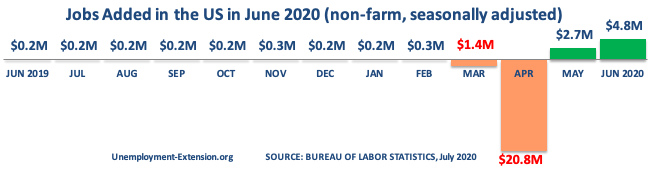 13 months, +4.8 million jobs were created to the US economy in June of 2020