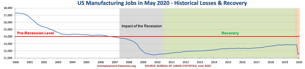 US Manufacturing jobs in May of 2020.