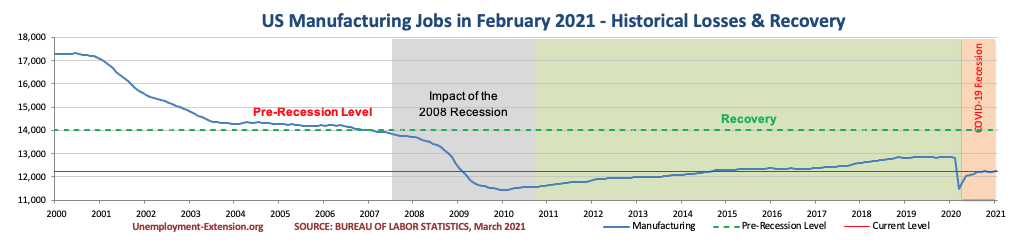 US Manufacturing jobs in February 2021.