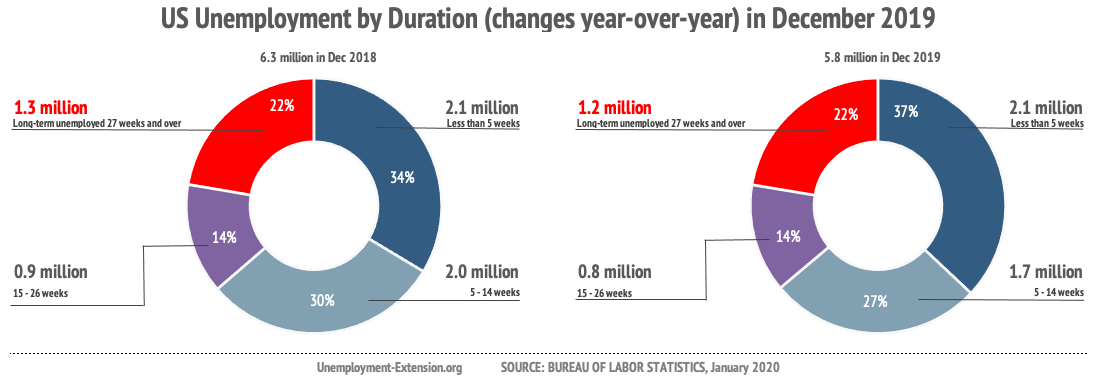 Unemployment by duration of unemployment (non-farm, seasonally adjusted) in December of 2019 improved by 541,000 year-over-year: long-term unemployment (27 weeks and over) decreased by 125,000; mid-term (5-26 weeks) decreased by 364,000; short-term (less than 5 weeks) decreased by 52,000