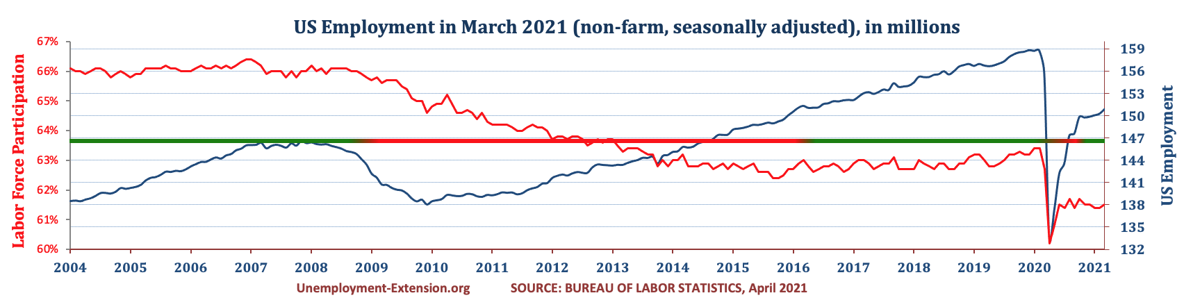 Total US Employment (non-farm, seasonally adjusted) in March 2021. US economy has lost approximately 10 million jobs in comparison to pre-resession level.