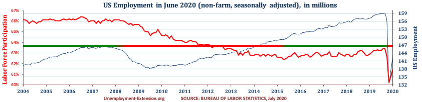 Total US Employment (non-farm, seasonally adjusted) in June of 2020. US economy has lost approximately 10 million jobs in comparison to pre-resession level.