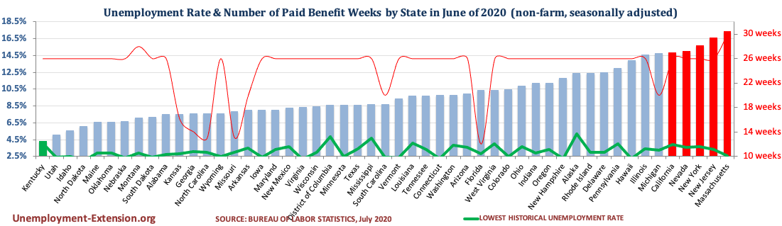 Unemployment Rate and Number of Paid Unemployment Benefit weeks by State (non-farm, seasonally adjusted) in June of 2020