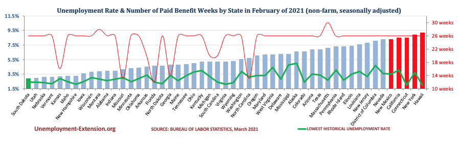 Unemployment Rate and Number of Paid Unemployment Benefit weeks by State (non-farm, seasonally adjusted) in February 2021